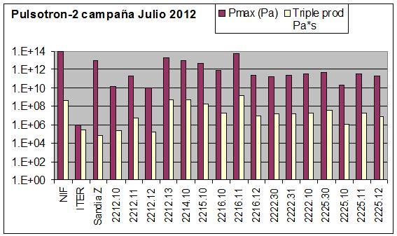 Pulsotron-2 2012 results